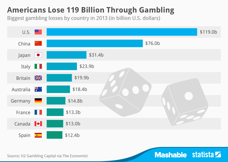 Biggest Gambling Losses by Country Graph
