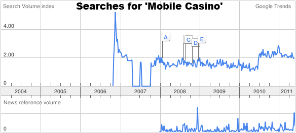 Google Trends Graph for Mobile Casino Searches