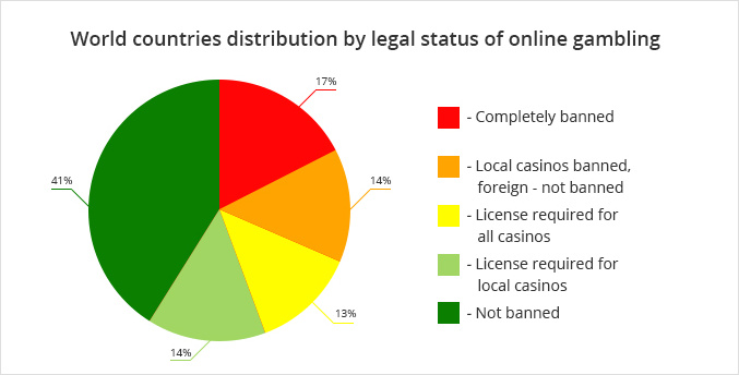 Distribution of online gambling legality