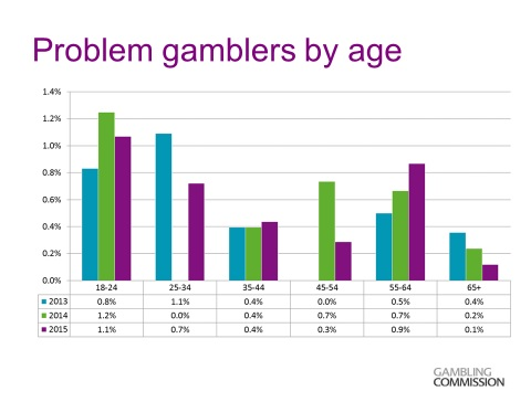Problem Gamblers by Age Graph by Gambling Commission