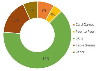 Total GGY Percentages of Remote Casino Games Graph
